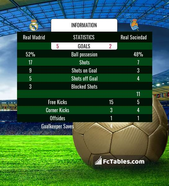 Preview image Real Madrid - Real Sociedad