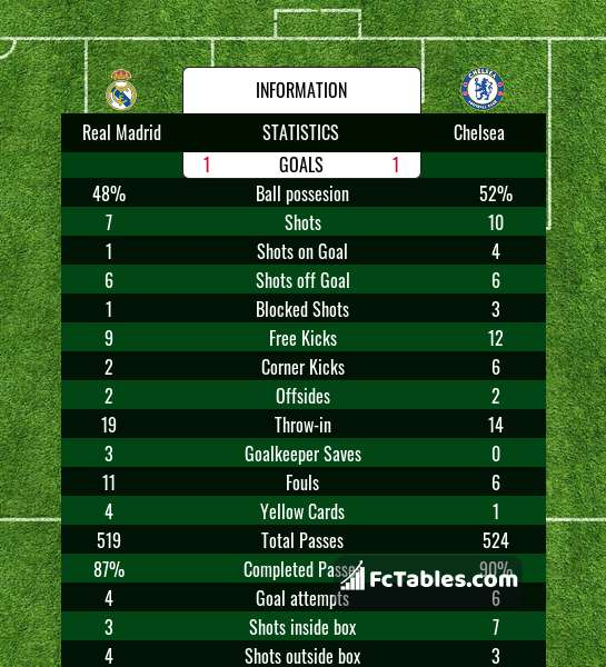Preview image Real Madrid - Chelsea