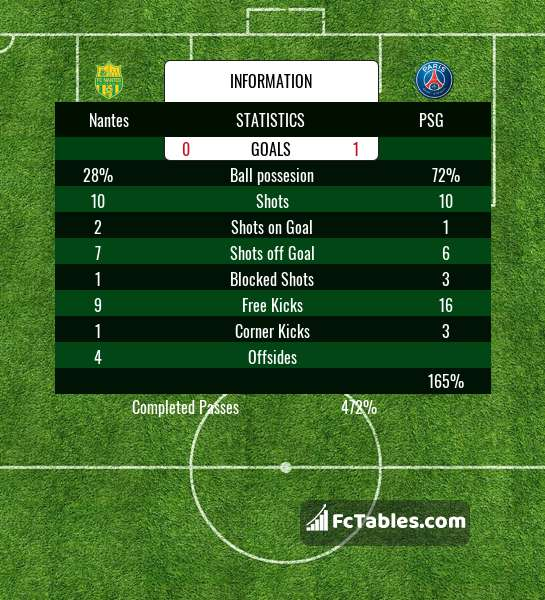Preview image Nantes - PSG