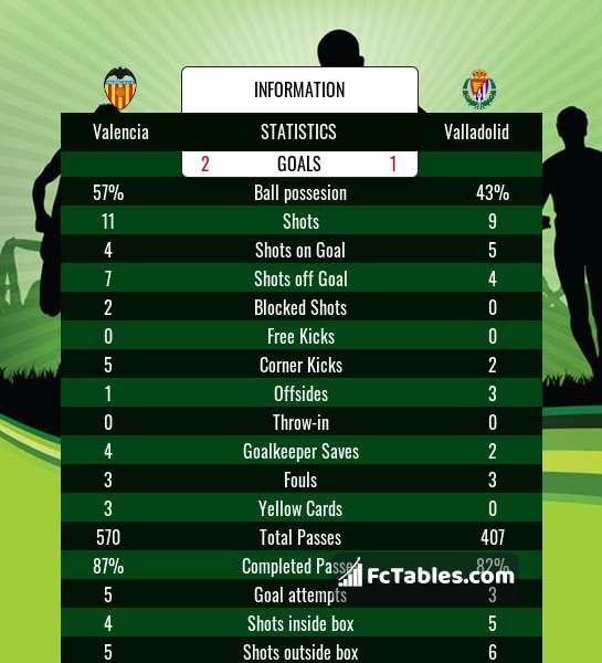 Podgląd zdjęcia Valencia CF - Valladolid