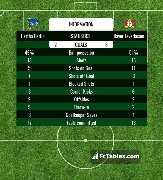 Preview image Hertha Berlin - Bayer Leverkusen
