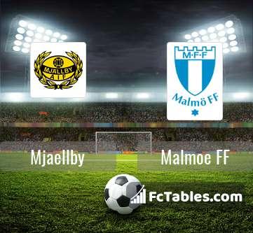 Anteprima della foto Mjaellby - Malmoe FF