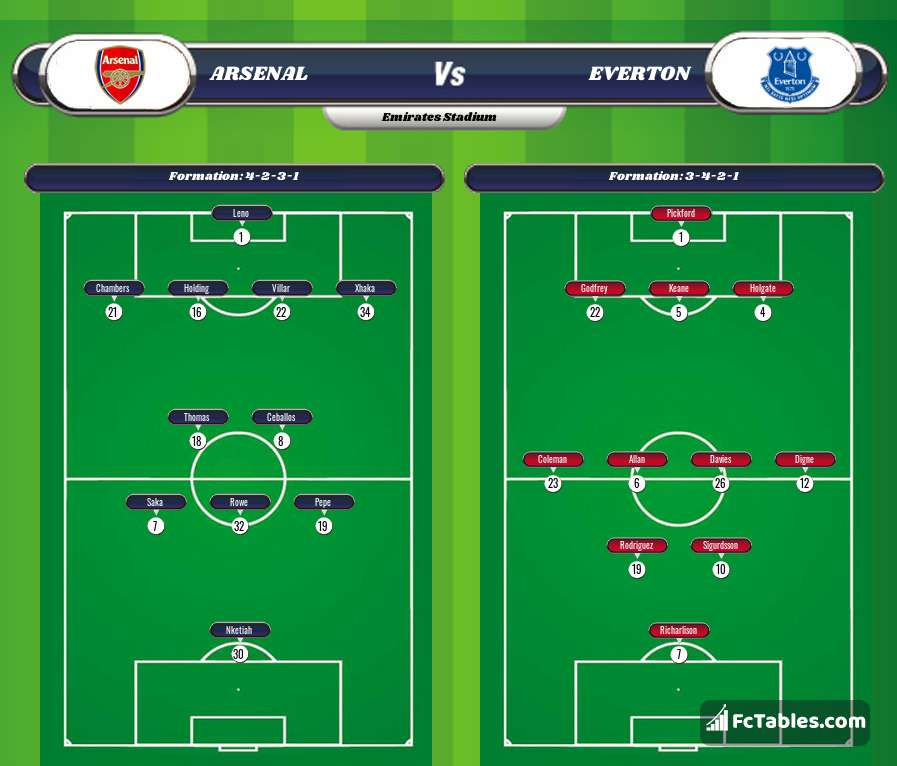Preview image Arsenal - Everton
