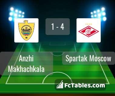 Anteprima della foto Anzhi Makhachkala - Spartak Moscow