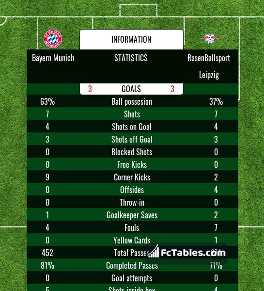 Anteprima della foto Bayern Munich - RasenBallsport Leipzig