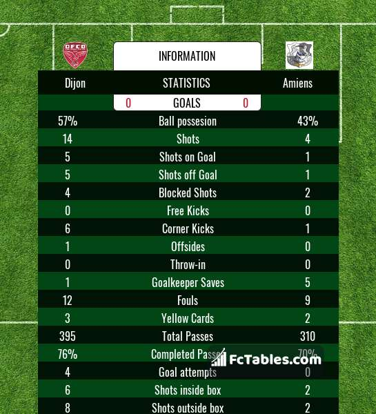 Preview image Dijon - Amiens