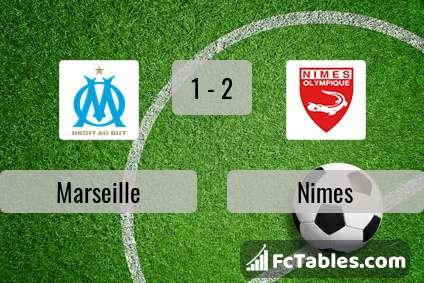 Podgląd zdjęcia Olympique Marsylia - Nimes
