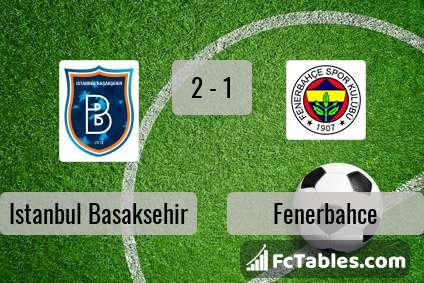 Preview image Istanbul Basaksehir - Fenerbahce