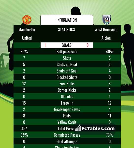 Manchester United Vs West Bromwich Albion H2h 21 Nov 2020 Head To Head Stats Prediction