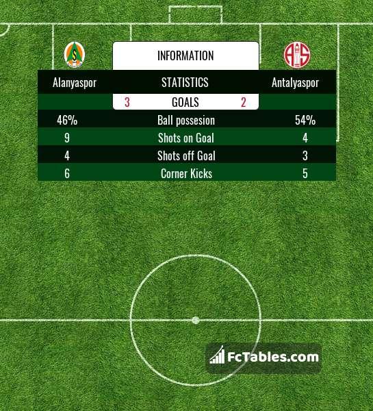Podgląd zdjęcia Alanyaspor - Antalyaspor
