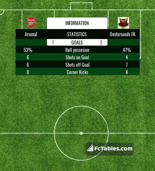 Preview image Arsenal - Oestersunds FK