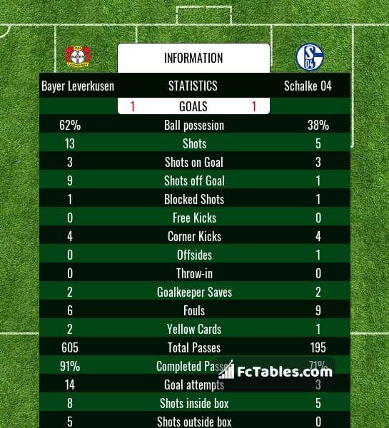 Anteprima della foto Bayer Leverkusen - Schalke 04