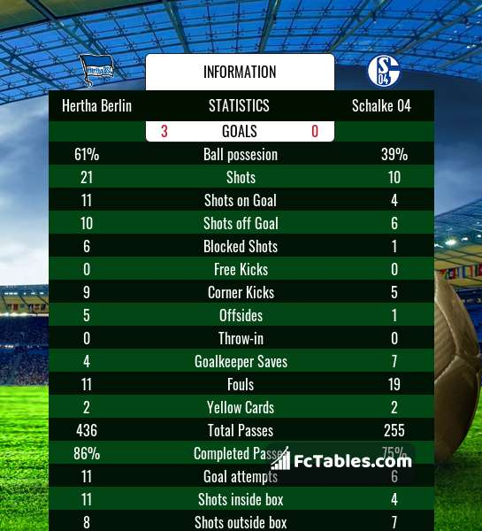 Schalke vs hertha berlin betting preview goal f1 betting predictions and tips