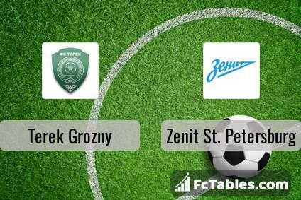Preview image Terek Grozny - Zenit St. Petersburg