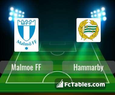 Preview image Malmoe FF - Hammarby
