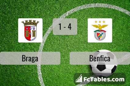 Anteprima della foto Braga - Benfica