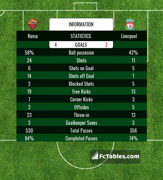 Preview image Roma - Liverpool