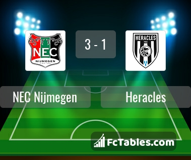 Nec Nijmegen Vs Heracles H2h 5 Mar 2017 Head To Head Stats Prediction
