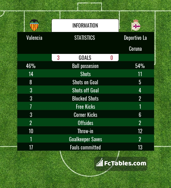Preview image Valencia - RC Deportivo
