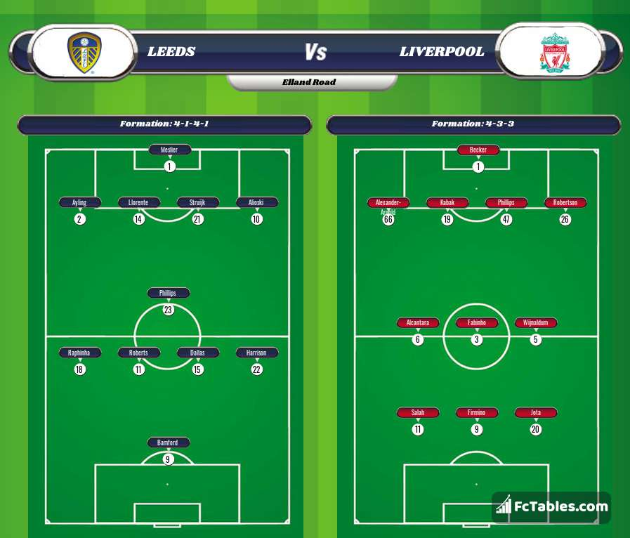 Preview image Leeds - Liverpool