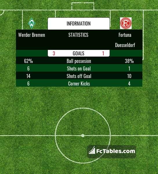 Preview image Werder Bremen - Fortuna Duesseldorf