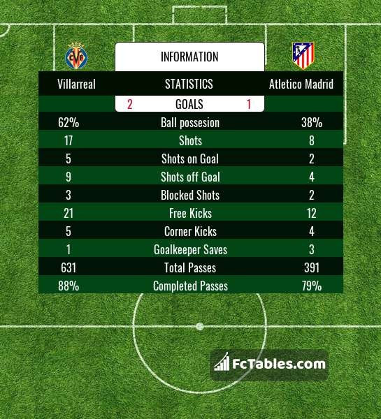 Preview image Villarreal - Atletico Madrid