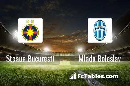 Preview image FCSB - Mlada Boleslav
