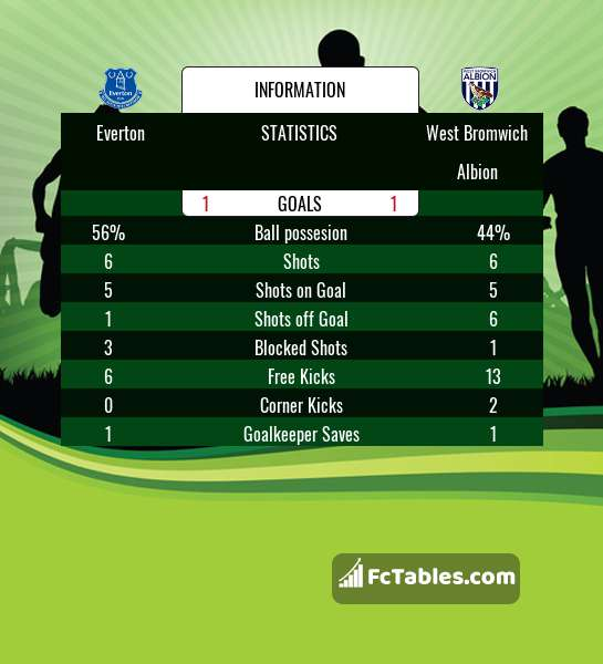 Preview image Everton - West Bromwich Albion