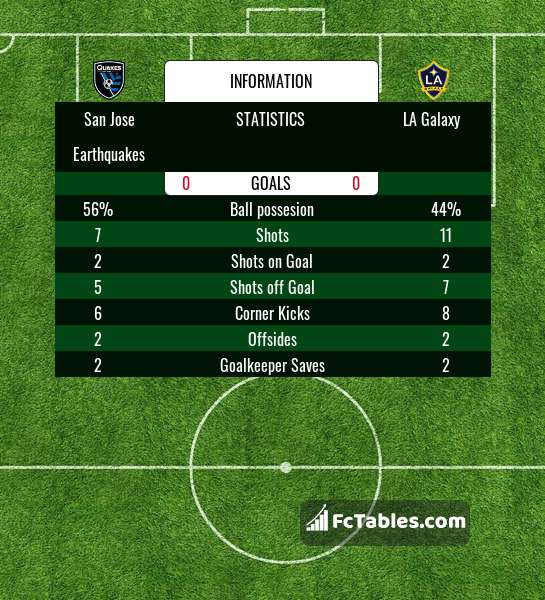 Preview image San Jose Earthquakes - LA Galaxy