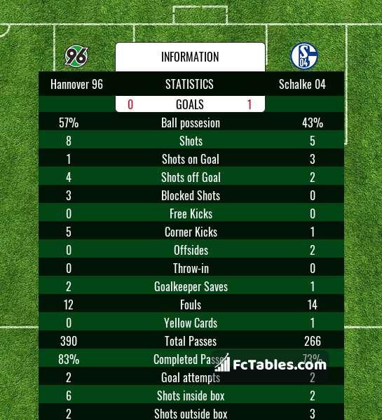 Schalke vs hannover betting tips vectra sport betting