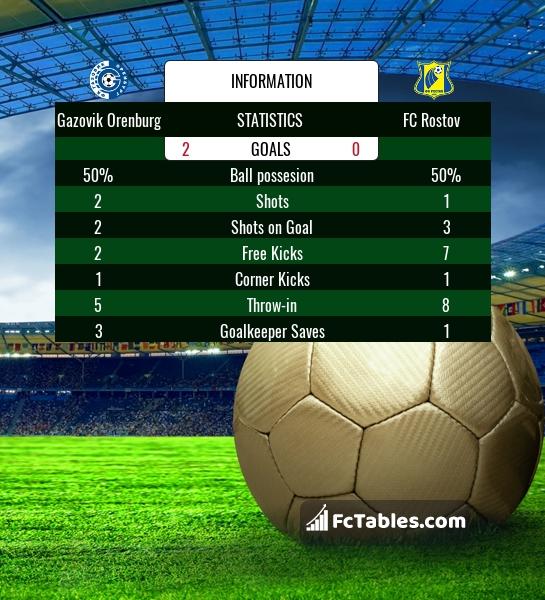 Preview image Gazovik Orenburg - FC Rostov