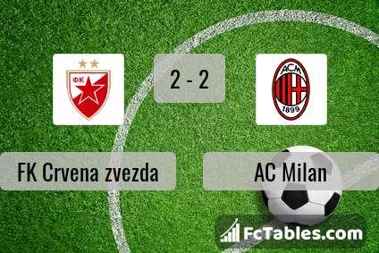Preview image FK Crvena zvezda - AC Milan