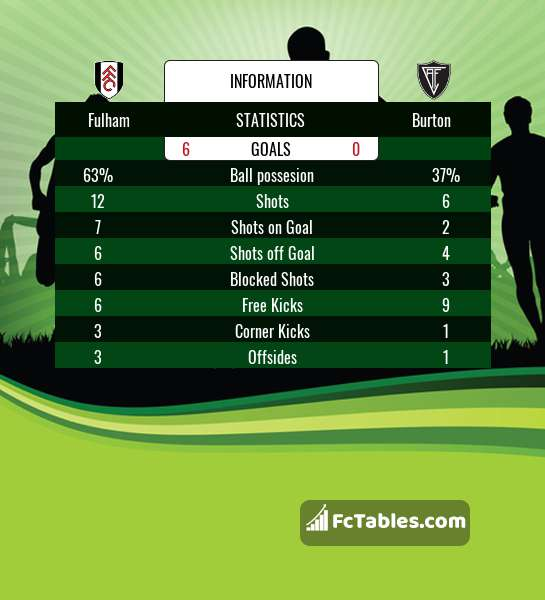 Pera Hacia abajo noche  Fulham vs Burton H2H 20 jan 2018 Head to Head stats prediction