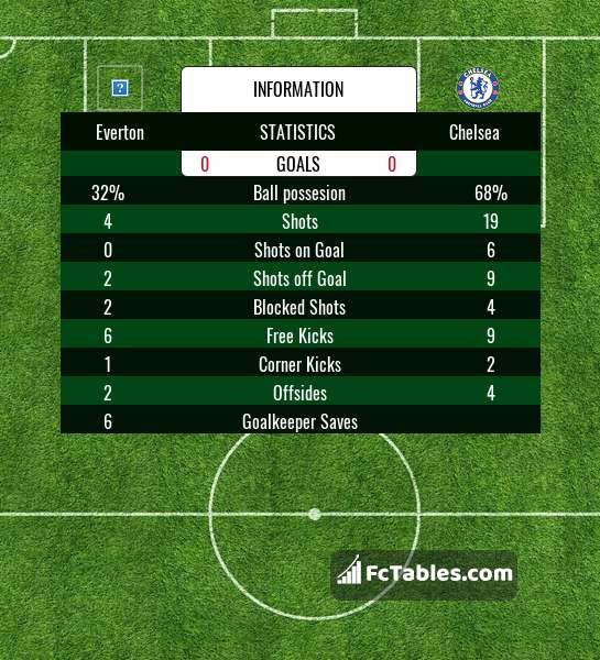 Preview image Everton - Chelsea
