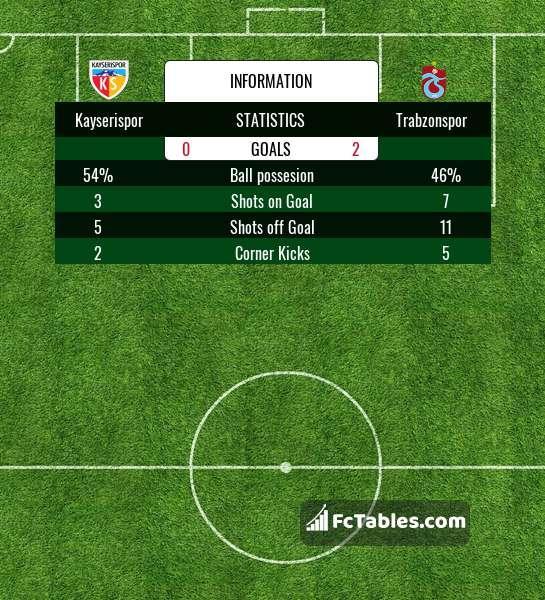 Podgląd zdjęcia Kayserispor - Trabzonspor