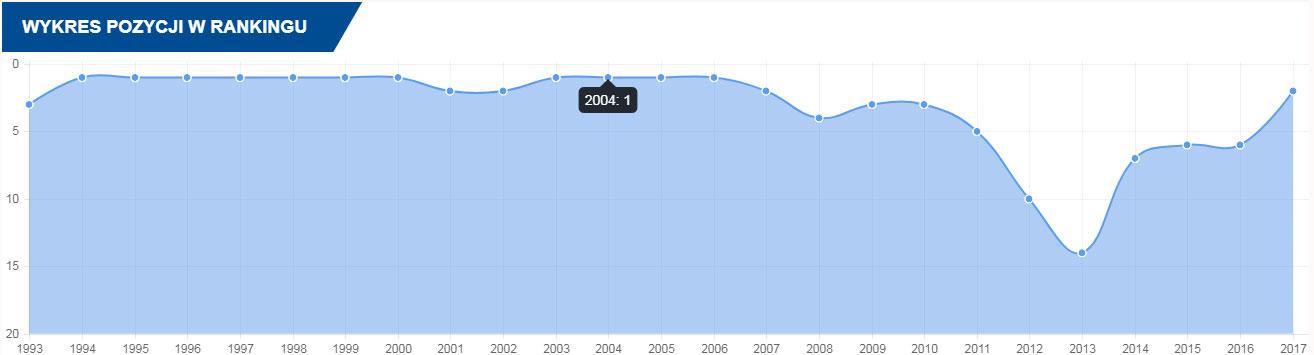 Wykres przedstawiający historię pozycji Brazylii w rankingu Fifa