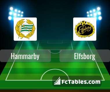 Podgląd zdjęcia Hammarby - Elfsborg