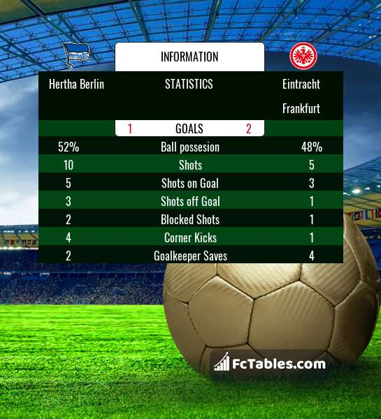 Preview image Hertha Berlin - Eintracht Frankfurt