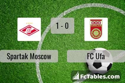 Podgląd zdjęcia Spartak Moskwa - FC Ufa