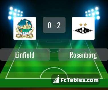 Anteprima della foto Linfield - Rosenborg