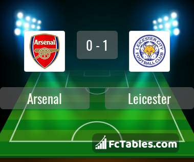 Preview image Arsenal - Leicester