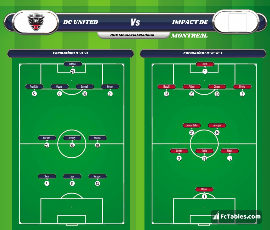 Preview image DC United - Impact De Montreal