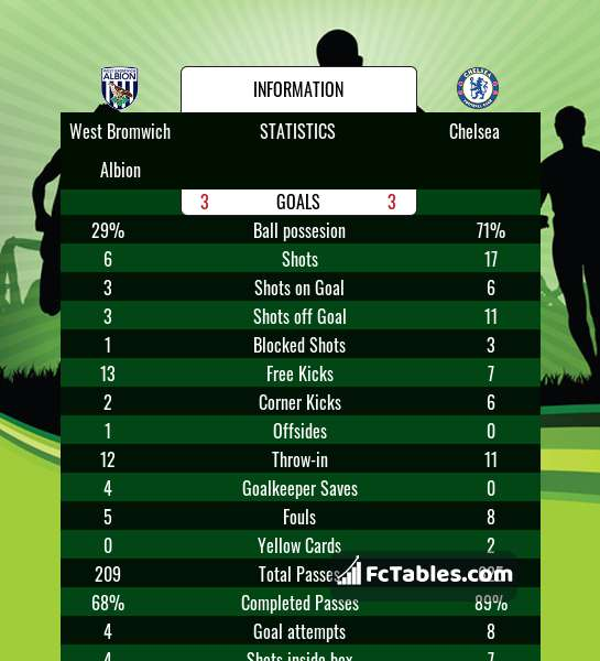 Preview image West Bromwich Albion - Chelsea