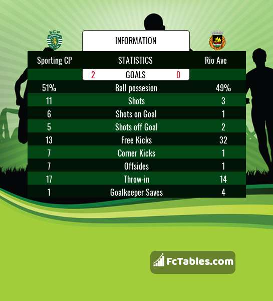 Preview image Sporting CP - Rio Ave
