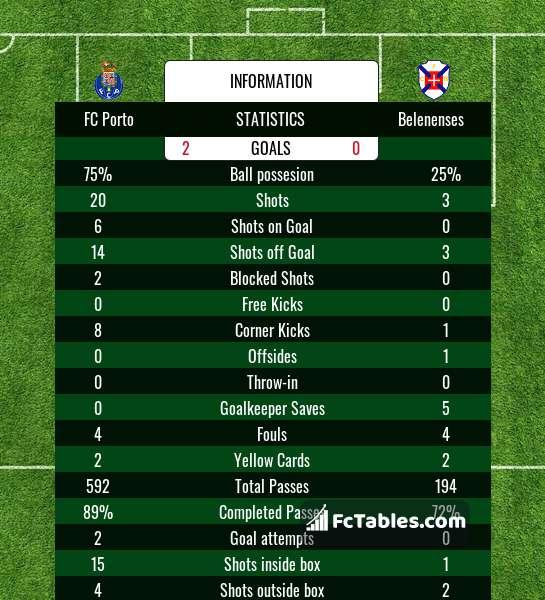 Preview image FC Porto - Belenenses