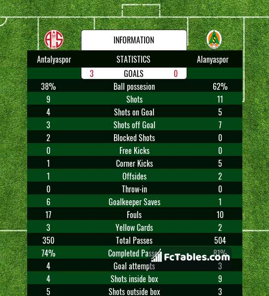 Preview image Antalyaspor - Alanyaspor