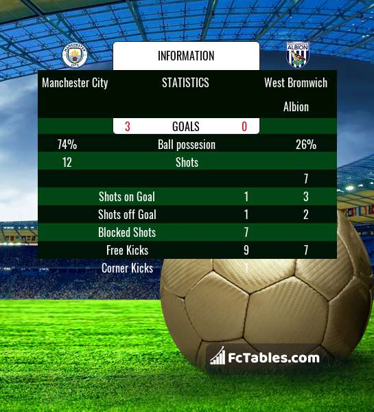 Preview image Manchester City - West Bromwich Albion