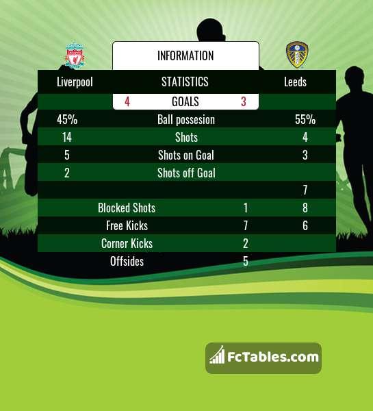 Preview image Liverpool - Leeds