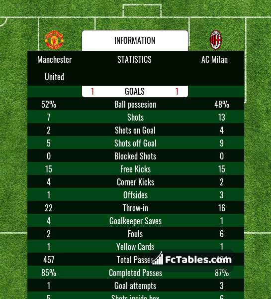 Preview image Manchester United - AC Milan