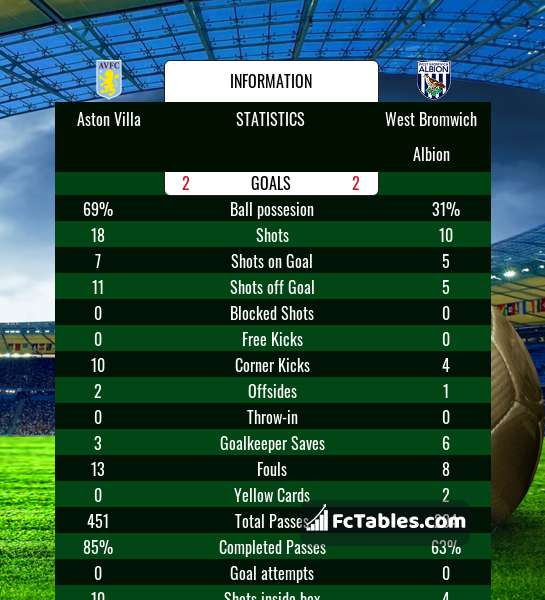 Preview image Aston Villa - West Bromwich Albion